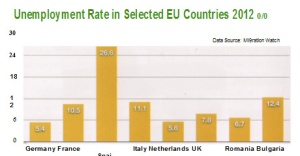 Unemployment Percentages in selected EU countries