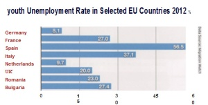 EU Youth Unemployment Rates 2012 %